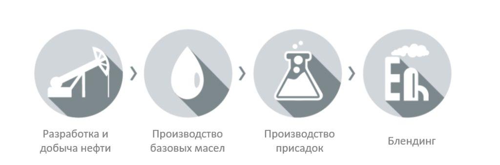 Chevron единственный вертикально-интегрированный производитель